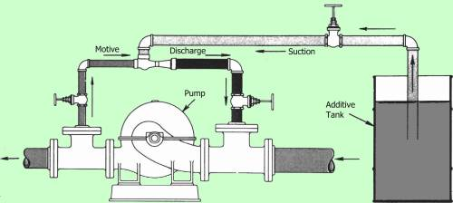 Type 264 Eductor pumping Additives